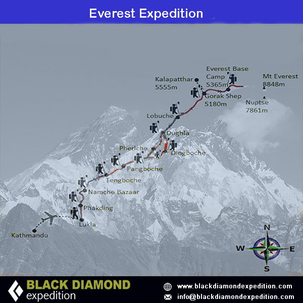 Route Map for Everest Expedition | Black Diamond Expedition